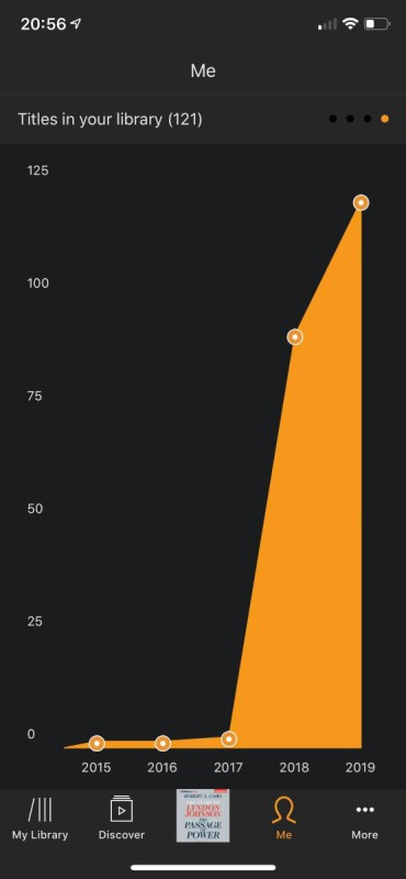 The exponential growth of my Audible library :)